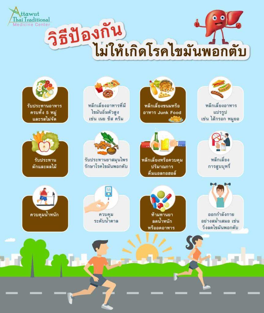 วิธีป้องกันไม่ให้เกิดโรคไขมันพอกตับ 1. รับประทานอาหารครบทั้ง 5 หมู่ และรสไม่จัด 2. หลีกเลี่ยงอาหารที่มีไขมันอิ่มตัวสูง เช่น เนย ชีส ครีม 3. หลีกเลี่ยงขนมขบเคี้ยวหรืออาหาร Junk Food 4. หลีกเลี่ยงอาหารแปรรูป เช่น ไส้กรอก หมูยอ 5. รับประทานผักและผลไม้เป็นประจำ 6. รับประทานยาสมุนไพรรักษาโรคไขมันพอกตับ 7. หลีกเลี่ยงหรือควบคุมปริมาณการดื่มแอลกอฮอล์ 8. หลีกเลี่ยงการสูบบุหรี่  9. ควบคุมน้ำหนักให้อยู่ในเกณฑ์ปกติ  10. ควบคุมระดับน้ำตาลให้อยู่ในเกณฑ์ปกติ 11. ห้ามทานยาลดน้ำหนักหรืออดอาหาร  12. ออกกำลังกายอย่างสม่ำเสมอ เช่น วิ่งลดไขมันพอกตับ