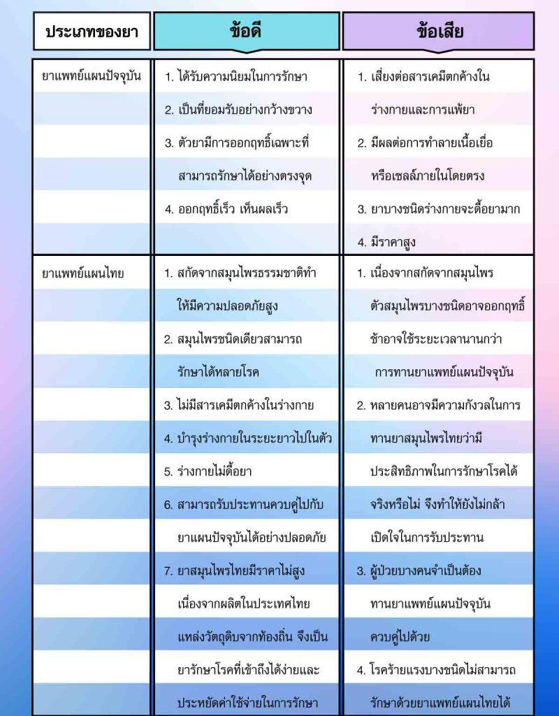 ข้อดี และ ข้อเสียของยาแพทย์แผนปัจจุบัน และ ยาแพทย์แผนไทย
