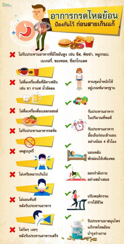 อาการกรดไหลย้อน ป้องกันไว้ ก่อนสายเกินแก้ ไม่รับประทานอาหารที่มีไขมันสูง เช่น ชีส, พิซซ่า, หมูกรอบ, เบเกอรี่, ของทอด, ช็อกโกแลต  ไม่รับประทานอาหารรสจัด  ไม่ดื่มเครื่องดื่มที่มีคาเฟอีน เช่น ชา กาแฟ น้ำอัดลม  ไม่ดื่มเครื่องดื่มแอลกอฮอล์ ควบคุมน้ำหนักให้อยู่ในเกณฑ์มาตรฐาน  รับประทานอาหาร ในปริมาณที่พอดี  รับประทานอาหารมื้อเย็น ก่อนเข้านอนอย่างน้อย 4 ชั่วโมง งดสูบบุหรี่ ไม่เครียดมากเกินไป นอนหลับ พักผ่อนให้เพียงพอ ออกกำลังกายอย่างสม่ำเสมอ ห้ามนอนทันที หลังรับประทานอาหาร   ไม่ก้มๆ เงยๆ หลังรับประทานอาหารเสร็จ   ปรับพฤติกรรมการใช้ชีวิต  รับประทานยาสมุนไพรแก้กรดไหลย้อนบำรุงร่างกาย