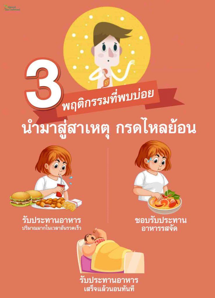 3 พฤติกรรมที่พบบ่อย นำมาสู่สาเหตุกรดไหลย้อน    1. รับประทานอาหารปริมาณมากในเวลาอันรวดเร็ว  2. ชอบรับประทานอาหารรสจัด  3. รับประทานอาหารเสร็จแล้วนอนทันที
