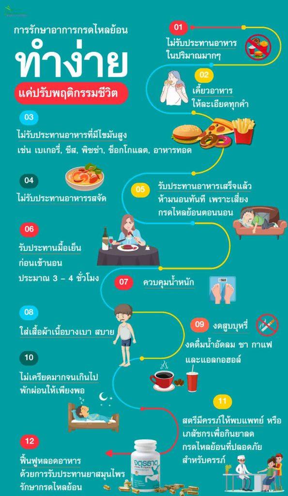 การรักษาอาการกรดไหลย้อน ทำง่าย แค่ปรับพฤติกรรมชีวิต ไม่รับประทานอาหาร ในปริมาณมากๆ   เคี้ยวอาหารให้ละเอียดทุกคำ ไม่รับประทานอาหารที่มีไขมันสูง เช่น เบเกอรี่, ชีส, พิซซ่า, ช็อกโกแลต, อาหารทอด  ไม่รับประทานอาหารรสจัด รับประทานอาหารเสร็จแล้ว ห้ามนอนทันที เพราะเสี่ยงกรดไหลย้อนตอนนอน   รับประทานมื้อเย็น ก่อนเข้านอน ประมาณ 3 – 4 ชั่วโมง ควบคุมน้ำหนัก  ใส่เสื้อผ้าเนื้อบางเบา สบาย  งดสูบบุหรี่ งดดื่มน้ำอัดลม ชา กาแฟ และแอลกอฮอล์    ไม่เครียดมากจนเกินไป พักผ่อนให้เพียงพอ สตรีมีครรภ์ให้พบแพทย์ หรือเภสัชกรเพื่อกินยาลดกรดไหลย้อน ที่ปลอดภัยสำหรับครรภ์ ฟื้นฟูหลอดอาหาร ด้วยการรับประทานยาสมุนไพรรักษากรดไหลย้อน