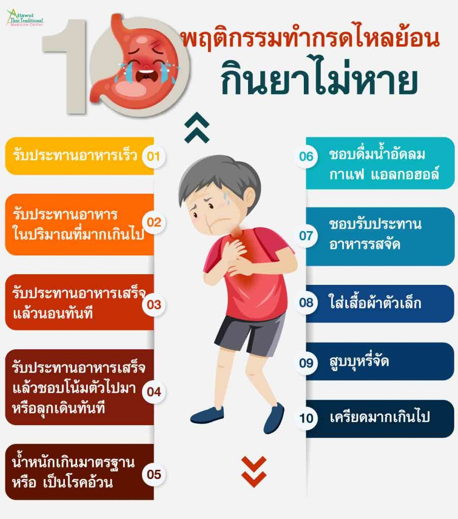 10 พฤติกรรมทำกรดไหลย้อน กินยาไม่หาย 1. รับประทานอาหารเร็ว 2. รับประทานอาหาร ในปริมาณที่มากเกินไป  3. รับประทานอาหารเสร็จ แล้วนอนทันที  4. รับประทานอาหารเสร็จ แล้วชอบโน้มตัวไปมา หรือลุกเดินทันที 5. น้ำหนักเกินมาตรฐาน หรือ เป็นโรคอ้วน  6. ชอบดื่มน้ำอัดลม กาแฟ แอลกอฮอล์  7. ชอบรับประทานอาหารรสจัด  8. ใส่เสื้อผ้าตัวเล็ก  9. สูบบุหรี่จัด   10. เครียดมากเกินไป
