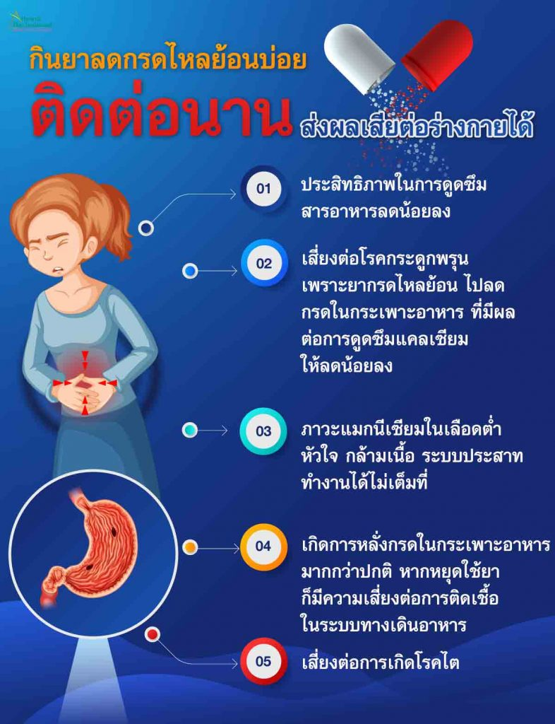 กินยาลดกรดไหลย้อนบ่อย กินติดต่อกันนาน ส่งผลเสียต่อร่างกายได้ 1. ประสิทธิภาพในการดูดซึมสารอาหารลดน้อยลง เช่น แมกนีเซียม, วิตามินบี 12, แคลเซียม เป็นต้น 2. เสี่ยงต่อการเกิดโรคกระดูกพรุน หรือโรคเกี่ยวกับกระดูก เพราะยากรดไหลย้อน ไปลดกรดในกระเพาะอาหาร ที่มีผลต่อการดูดซึมแคลเซียมให้ลดน้อยลง 3. ภาวะแมกนีเซียมในเลือดต่ำ ส่งผลต่อระบบการทำงานของหัวใจ กล้ามเนื้อ และระบบประสาท ทำงานได้ไม่เต็มประสิทธิภาพ 4. ก่อให้เกิดภาวการณ์หลั่งกรดในกระเพาะอาหารมากกว่าปกติ หากหยุดใช้ยาก็มีความเสี่ยง ต่อการติดเชื้อในระบบทางเดินอาหารได้  5. เสี่ยงต่อการเกิดโรคไต