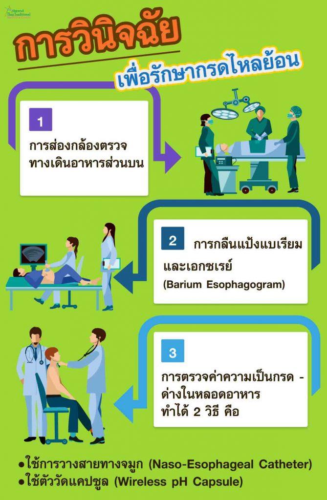 การวินิจฉัย เพื่อรักษากรดไหลย้อน 1. การส่องกล้องตรวจทางเดินอาหารส่วนบน 2. การกลืนแป้งแบเรียม และ เอกซเรย์ 3. การตรวจค่าความเป็นกรด - ด่างในหลอดอาหาร