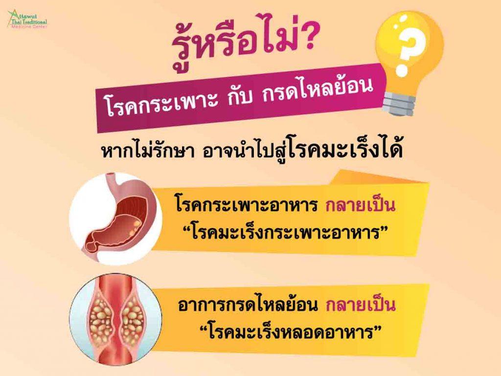 """รู้หรือไม่? โรคกระเพาะ กับ กรดไหลย้อน หากไม่รักษา อาจนำไปสู่โรคมะเร็งได้ โรคกระเพาะอาหาร กลายเป็น """"โรคมะเร็งกระเพาะอาหาร"""" อาการกรดไหลย้อน กลายเป็น """"โรคมะเร็งหลอดอาหาร"""""""