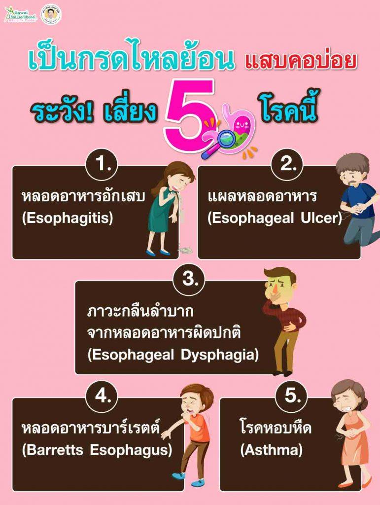 เป็นกรดไหลย้อน แสบคอบ่อย ระวัง! เสี่ยง 5 โรคนี้ 1. หลอดอาหารอักเสบ (Esophagitis)  2. แผลหลอดอาหาร (Esophageal Ulcer) 3. ภาวะกลืนลำบากจากหลอดอาหารผิดปกติ (Esophageal Dysphagia)  4. หลอดอาหารบาร์เรตต์ (Barretts Esophagus) 5. โรคหอบหืด (Asthma)