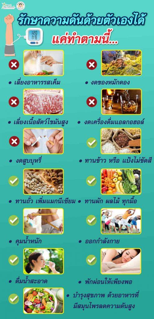 รักษาความดันด้วยตัวเองได้ แค่ทำตามนี้ หลีกเลี่ยงอาหารรสเค็ม  งดอาหารหมักดองทุกชนิด  หลีกเลี่ยงเนื้อสัตว์ ที่มีไขมันสูง  ทานข้าว หรือ แป้ง ไม่ขัดสี  ทานถั่ว เพื่อเพิ่มแมกนีเซียม  ทานผัก ผลไม้ ทุกมื้อ  คุมน้ำหนัก  ออกกำลังกาย  ดื่มน้ำสะอาด  บำรุงสุขภาพ ด้วยอาหารที่ทำจากสมุนไพรลดความดันสูง  งดเครื่องดื่มแอลกอฮอล์  งดสูบบุหรี่ พักผ่อนให้เพียงพอ