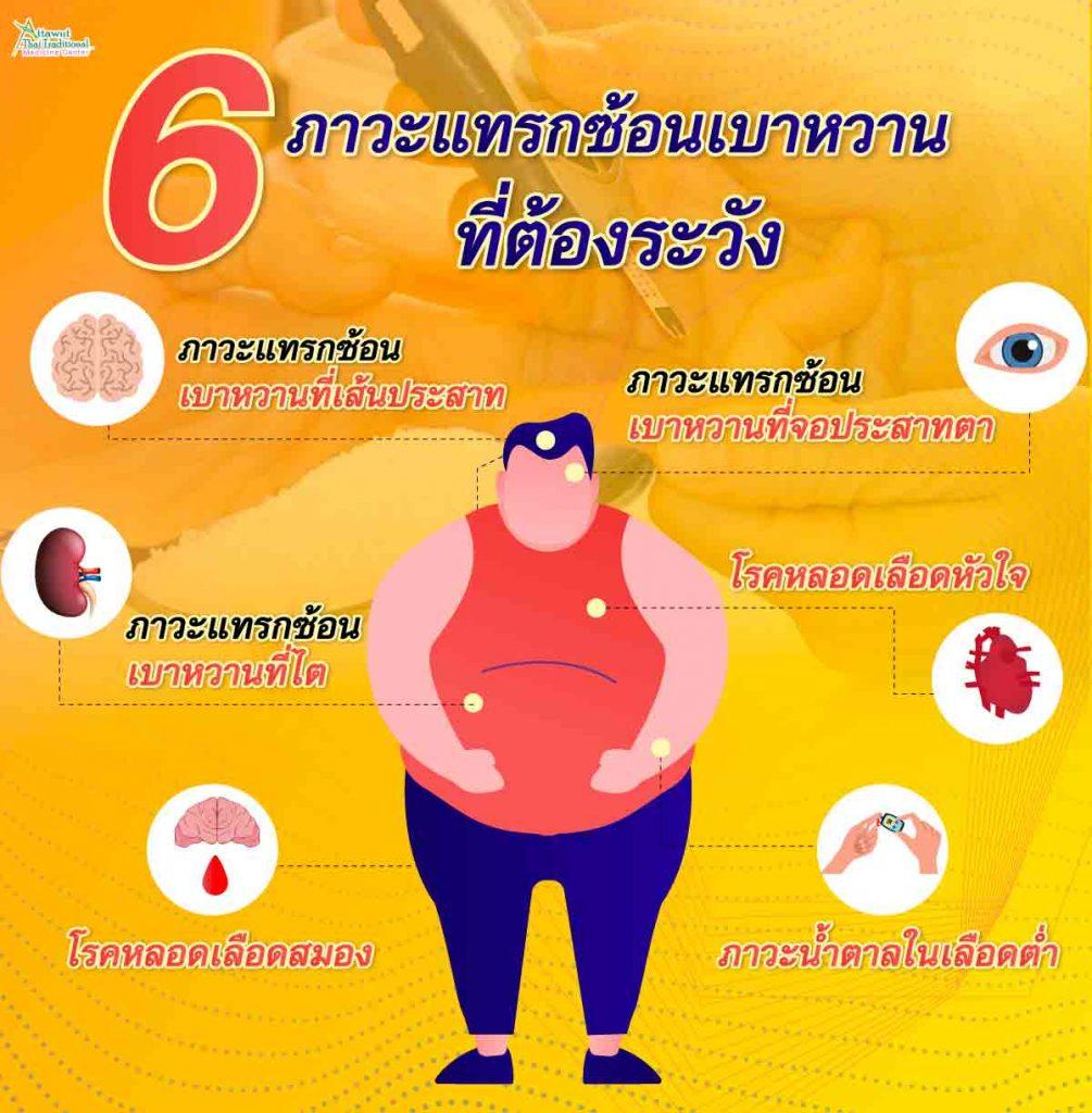 6 ภาวะแทรกซ้อนเบาหวาน ที่ต้องระวัง 1. ภาวะแทรกซ้อนเบาหวานที่จอประสาทตา    2. ภาวะแทรกซ้อนเบาหวานที่ไต    3. ภาวะแทรกซ้อนเบาหวานที่เส้นประสาท 4. โรคหลอดเลือดหัวใจ 5. โรคหลอดเลือดสมอง 6. ภาวะน้ำตาลในเลือดต่ำ