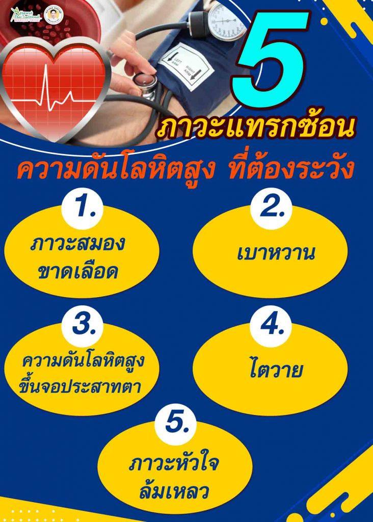 5 ภาวะแทรกซ้อน ความดันโลหิตสูง ที่ต้องระวัง 1. ภาวะสมองขาดเลือด  2. เบาหวาน  3. ความดันโลหิตสูงขึ้นจอประสาทตา  4. ไตวาย 5. ภาวะหัวใจล้มเหลว