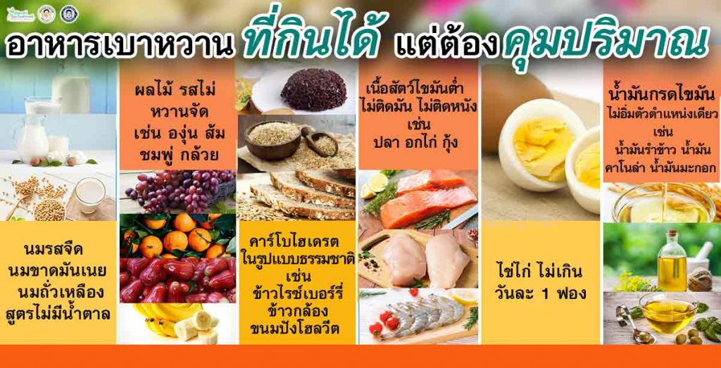 อาหารเบาหวาน ที่กินได้ แต่ต้องคุมปริมาณ นมรสจืด นมขาดมันเนย นมถั่วเหลืองสูตรไม่มีน้ำตาล  ผลไม้ รสไม่หวานจัด เช่น องุ่น ส้ม ชมพู่ กล้วย คาร์โบไฮเดรต ในรูปแบบธรรมชาติ เช่น ข้าวไรซ์เบอร์รี่ ข้าวกล้อง ขนมปังโฮลวีต  เนื้อสัตว์ไขมันต่ำ ไม่ติดมัน ไม่ติดหนัง เช่น ปลา อกไก่ กุ้ง  ไข่ไก่ ไม่เกินวันละ 1 ฟอง  น้ำมันกรดไขมันไม่อิ่มตัวตำแหน่งเดียว เช่น น้ำมันรำข้าว น้ำมันคาโนล่า น้ำมันมะกอก